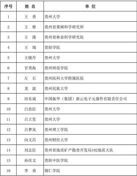 35人拟入选贵州省第十二批优秀青年科技人才